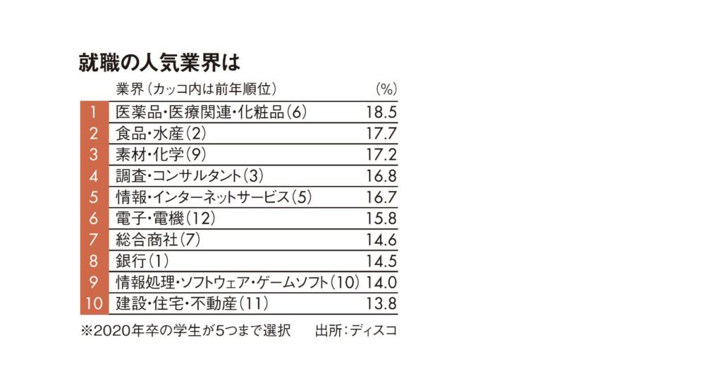 就職の人気業界ランキング