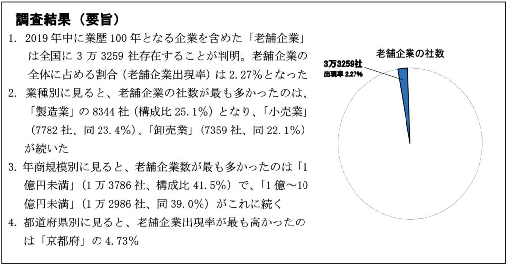 日本の老舗企業数