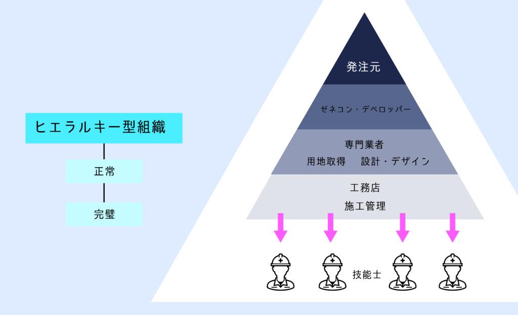 ヒエラルキー型組織