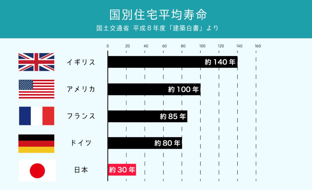 国別住宅平均寿命